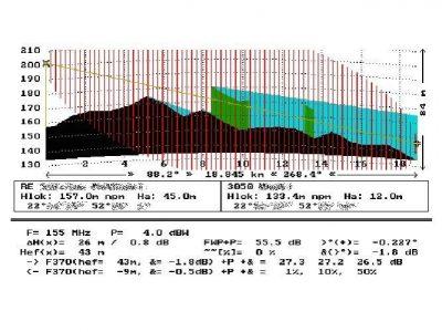 Exemplary path profile analysis (MTV software)